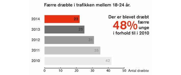 Færre unge dræbt i trafikken i 2014