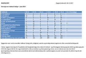 RIGSPOLITIET Juleindbrud261217-1